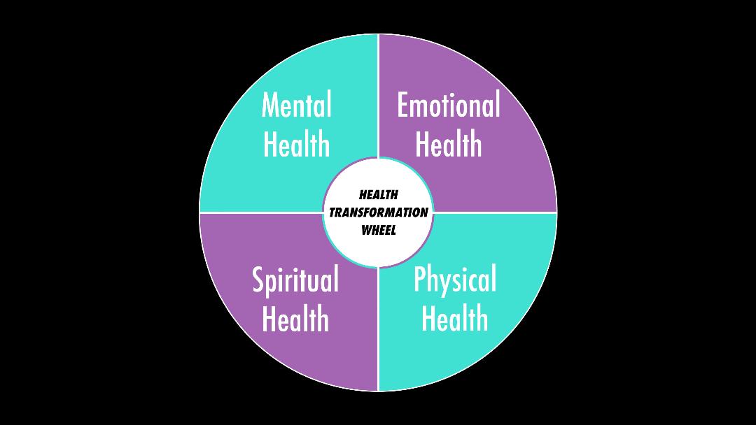 Health Transformation Wheel - Zeeba Healing
